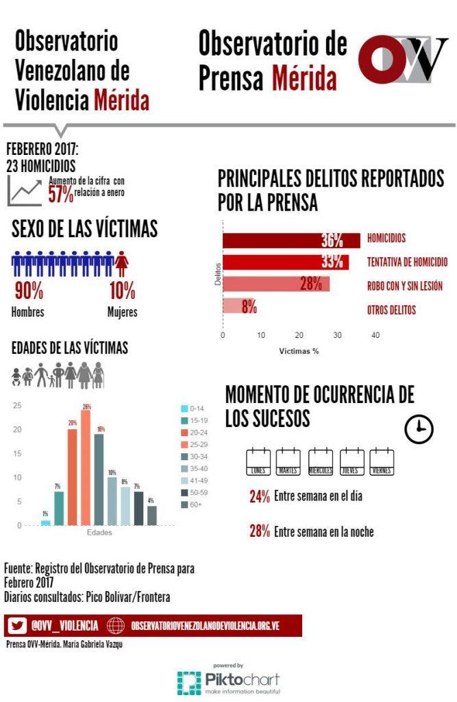 infografia-violencia-febrero-merida-667x1024