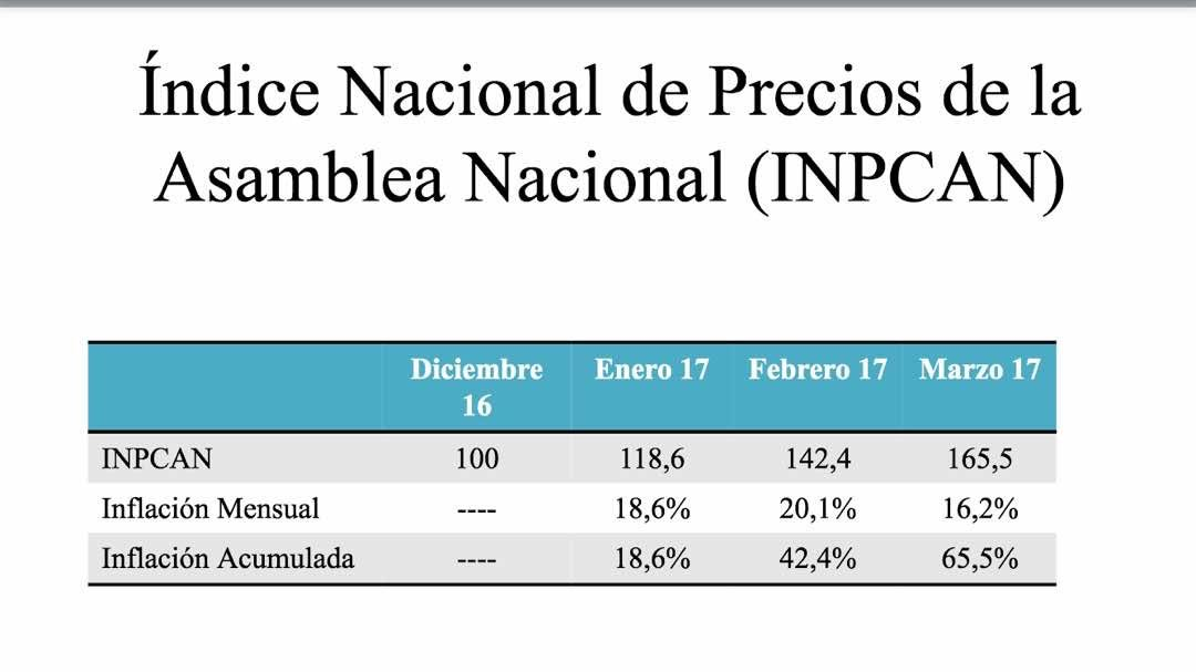 Resultado de imagen para inflacion venezuela marzo 2017