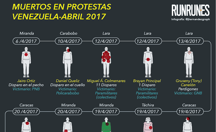 FOTOS, INFOGRAFÍA Y MAPA | 157 muertos en protestas en Venezuela hasta el #13Ago