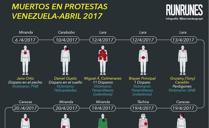 Muertos-Protestas-Info-Portada.png