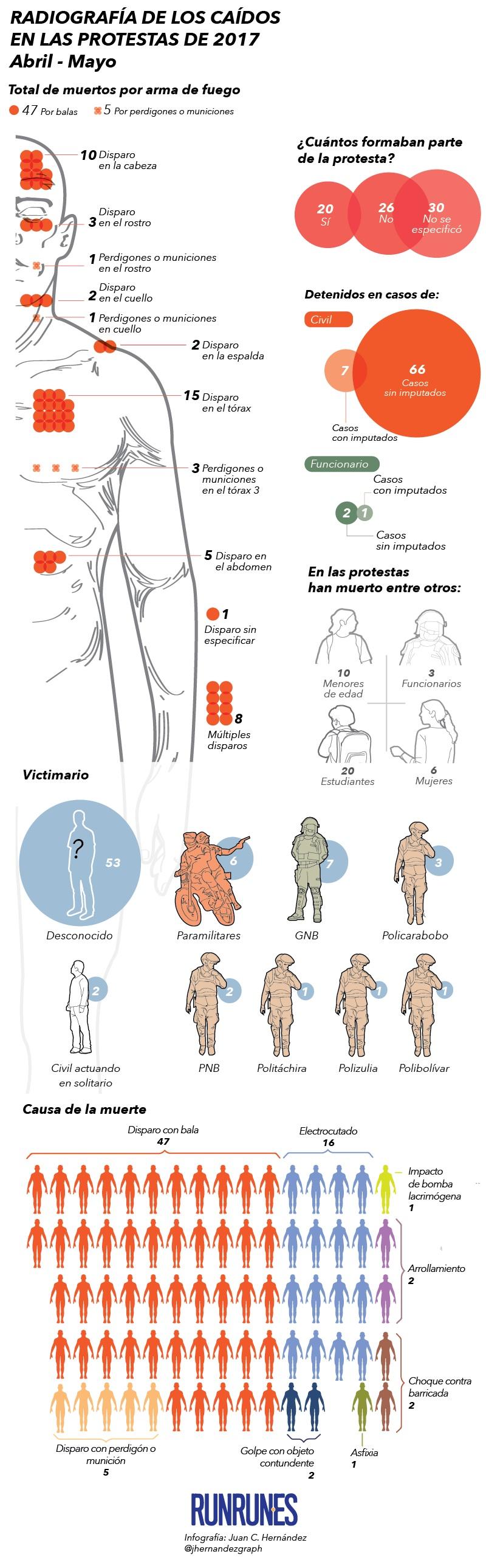 infografiacaidos_2452017