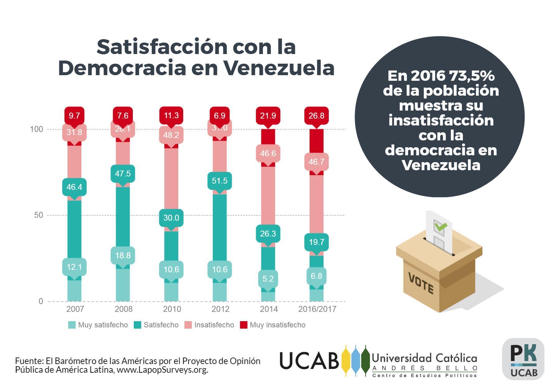 DemocraciaenVenezuela