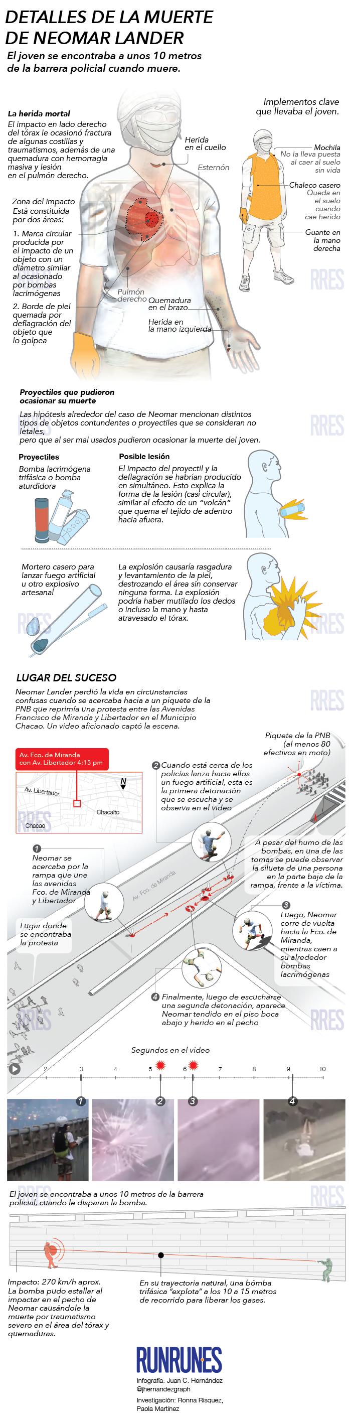 Infografía Muerte Neomar