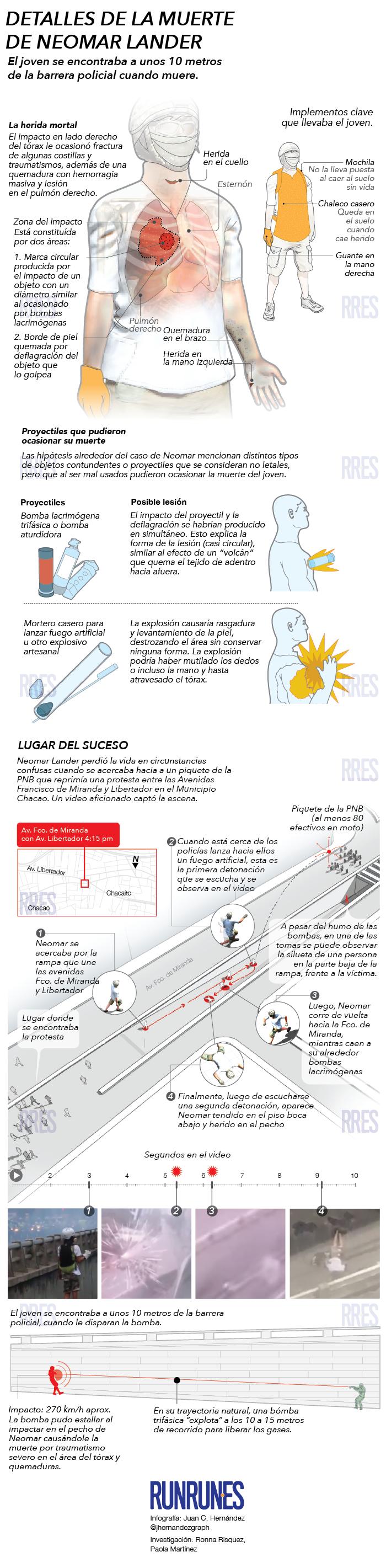 Infografía Muerte Neomar actual
