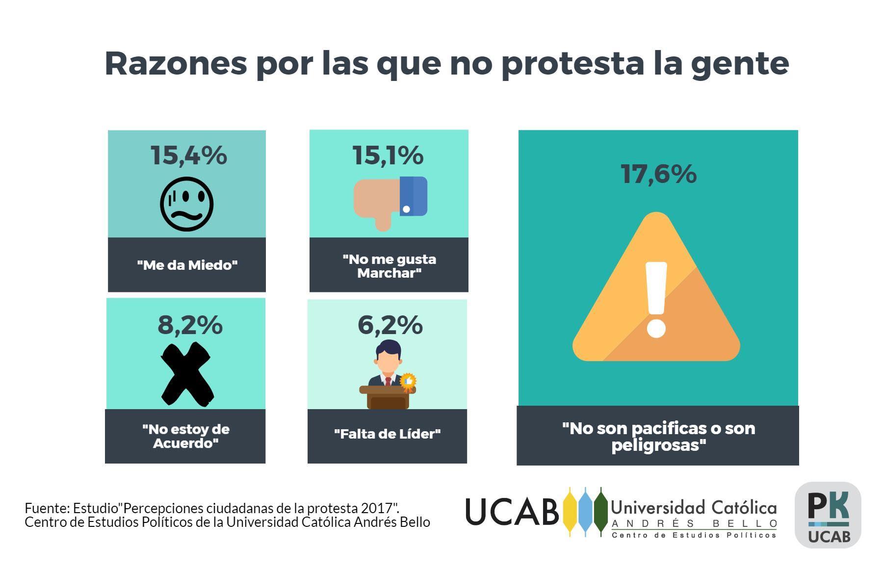 RazonesdeProtestar