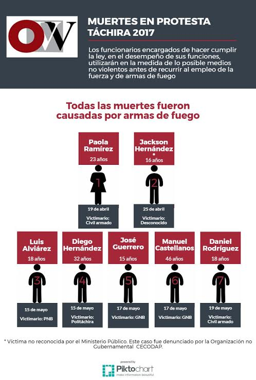 infografia-muertos-manifestacines-en-taschira-mayo