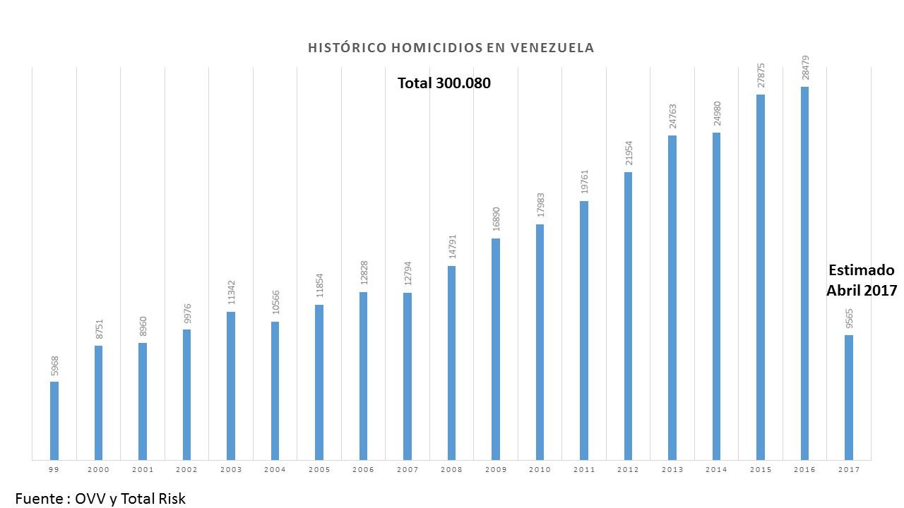 Historico Homicidios Venezuela
