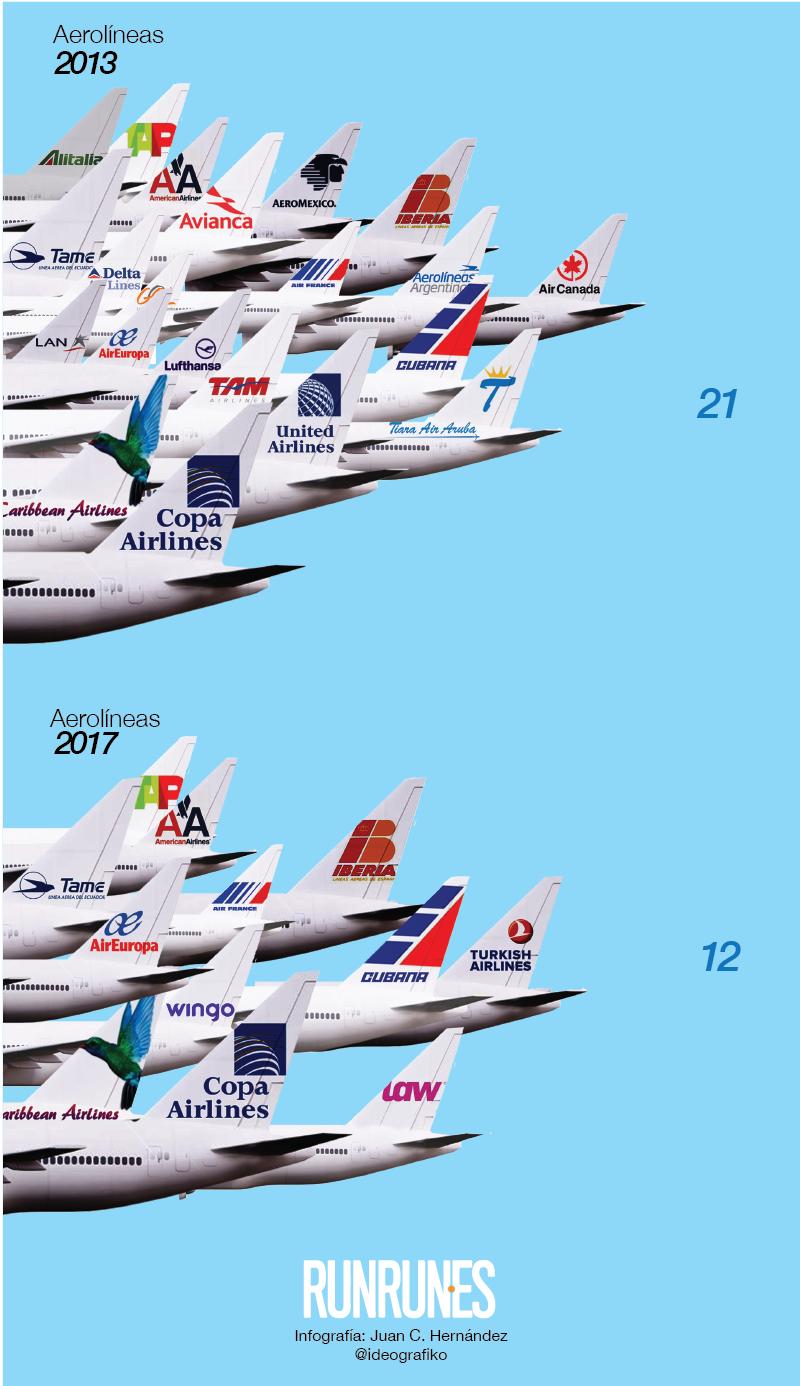 Aerolíneas 2013-2017