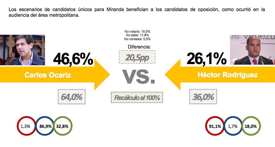 Carlos Ocariz vs Hector Rodriguez regionales