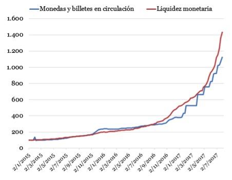 liquidezmonetaria