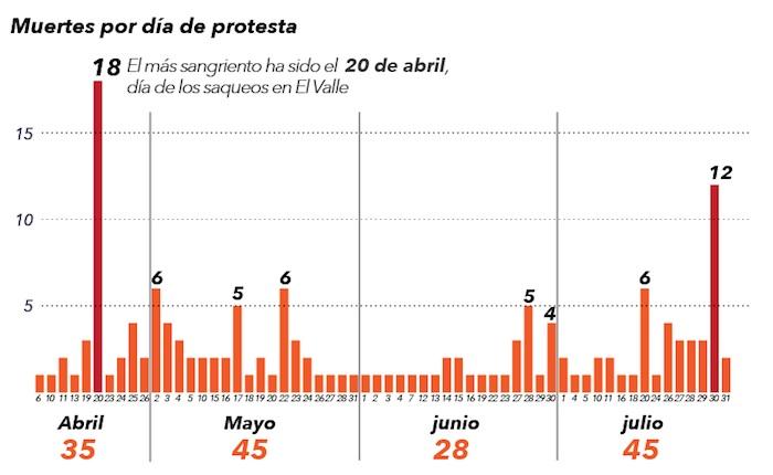Balance | Julio tuvo la quincena más sangrienta de los cuatro meses de protesta