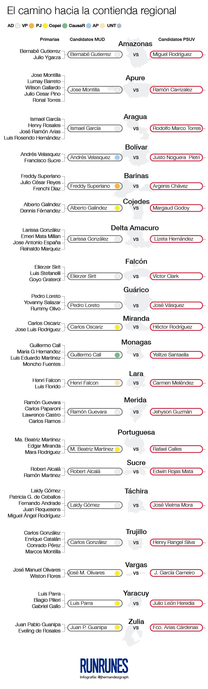 INFOGRAFÍA PSUV vs. MUD | Elecciones Regionales 2017