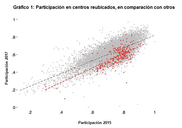 Grafico 1 participacion