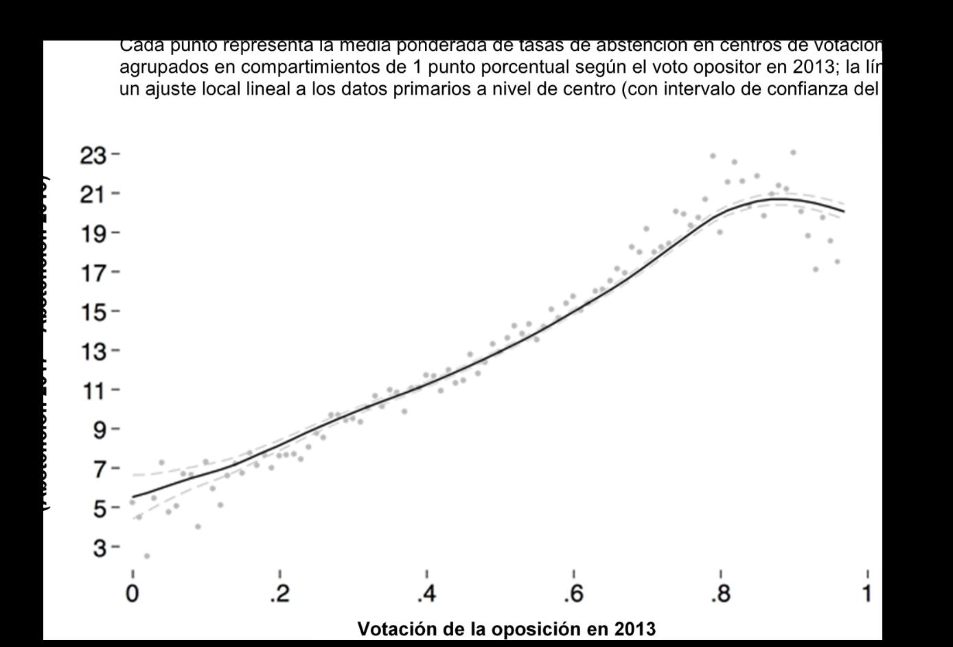 Grafico 2 abstencion