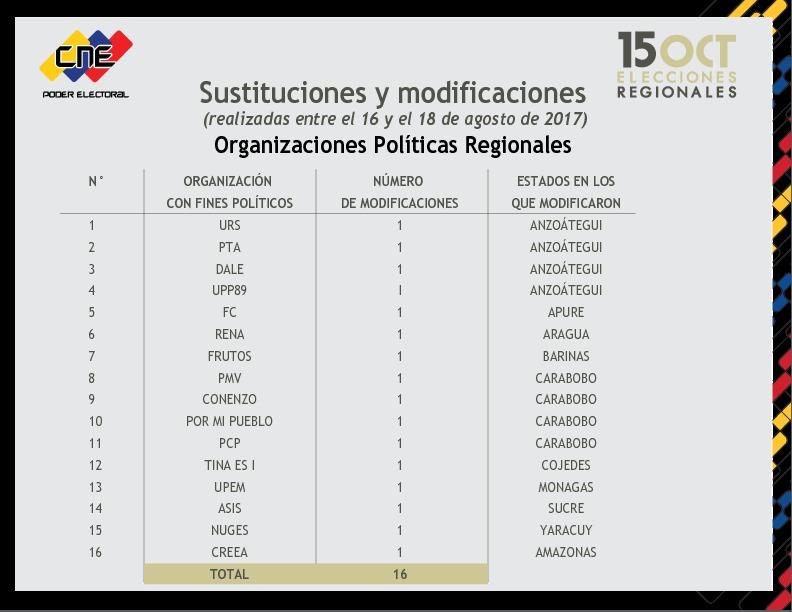sustituciones-regionales
