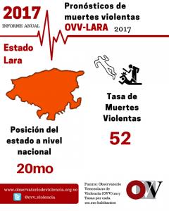pronostico-de-muertews-violentas-lara-240x300