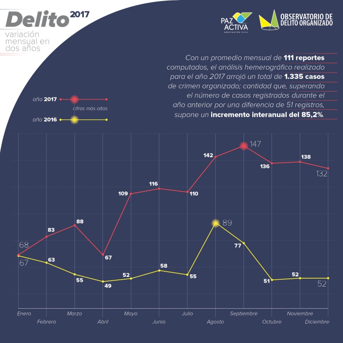 PA-DELITO-2017-Variación mensual