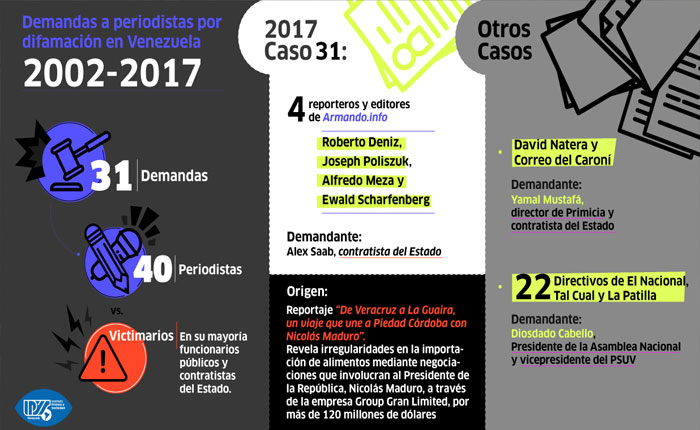 IPYS Venezuela registra 31 demandas por difamación contra periodistas y medios