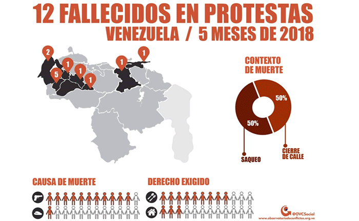 12 personas muertas en protestas sociales en lo que va de año