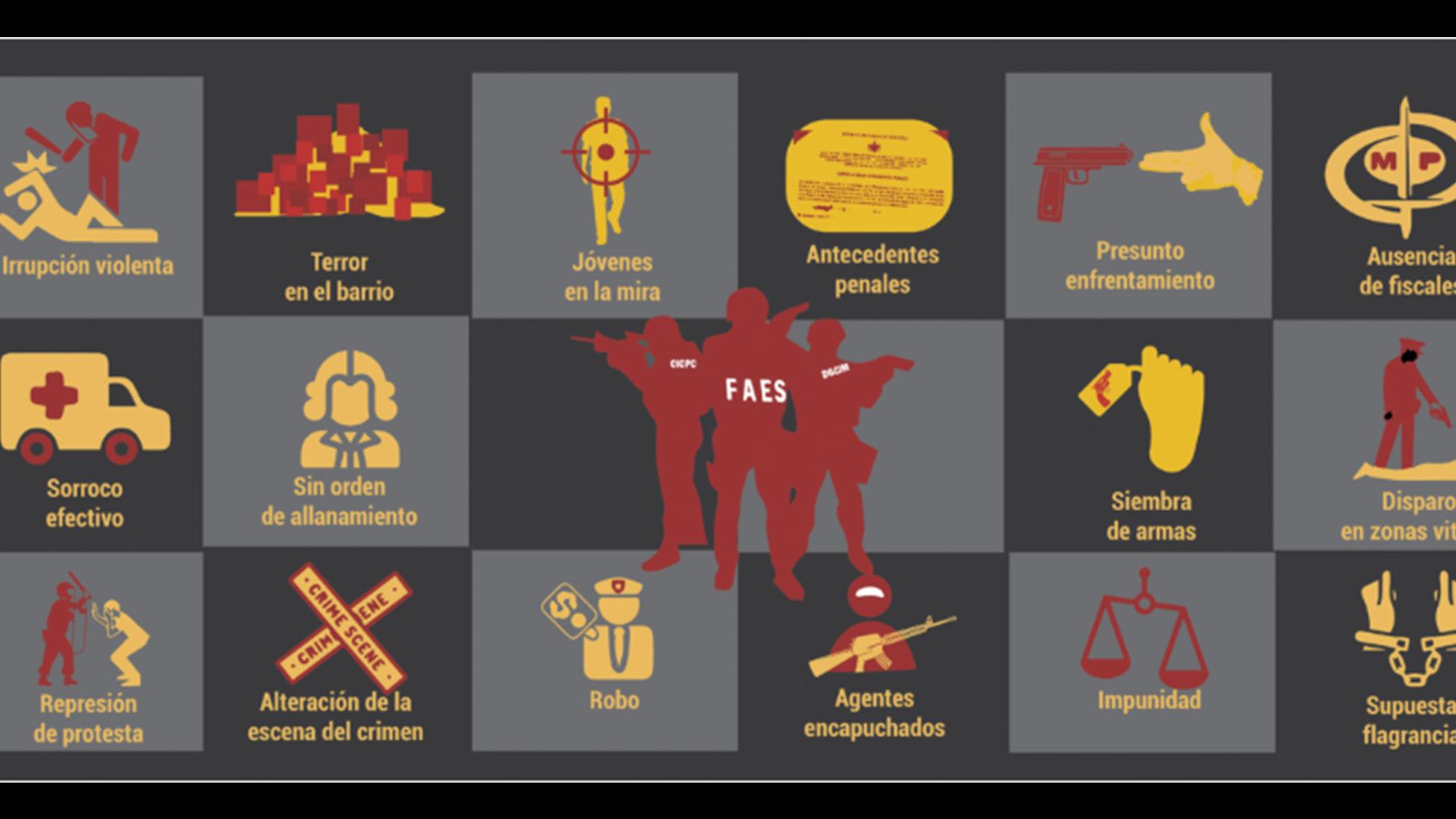 #MonitorDeVíctimas  Las FAES ejecutan 16 formas de matar