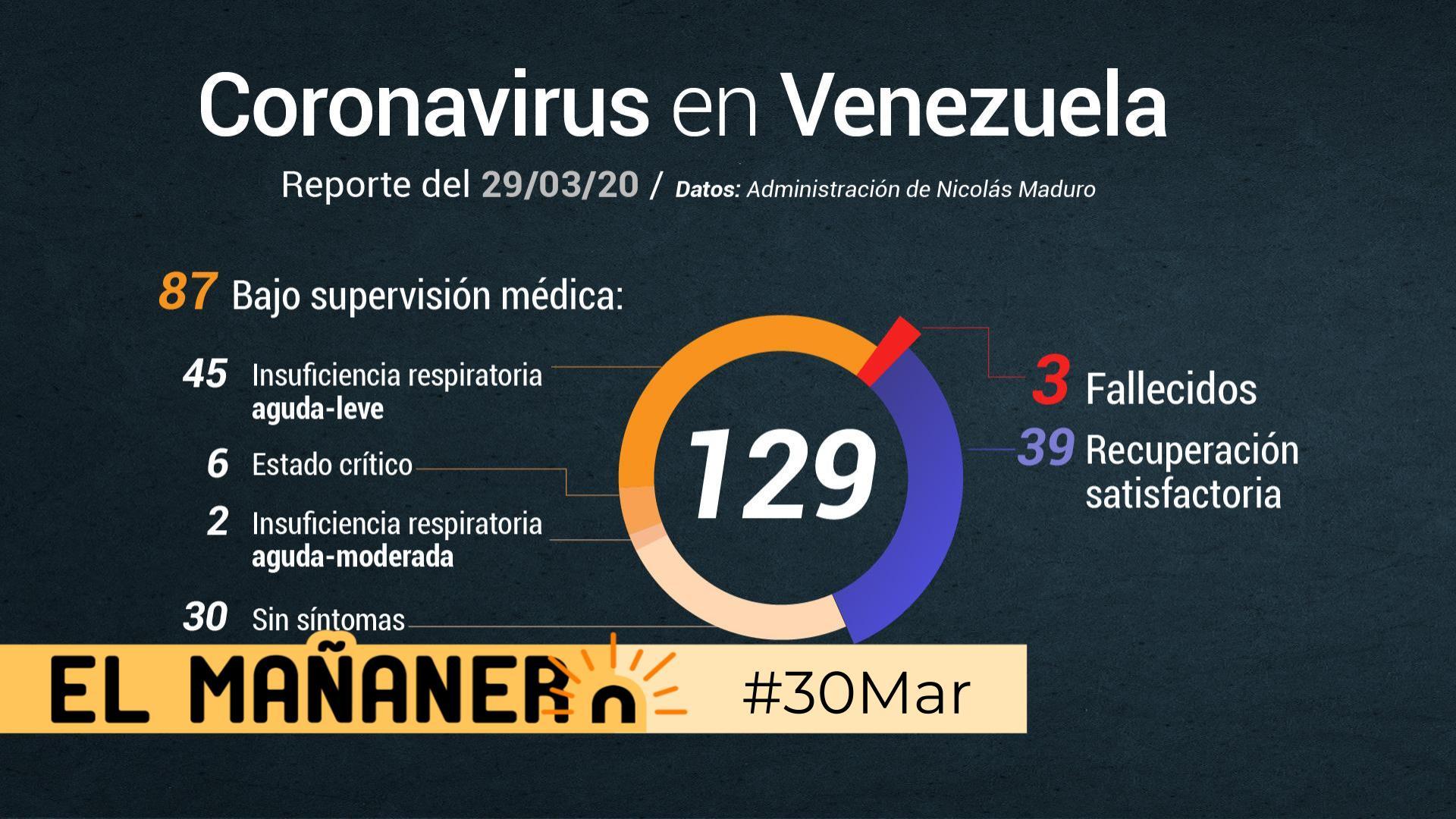 El Mañanero de hoy #30Mar: Las 8 noticias que debes saber