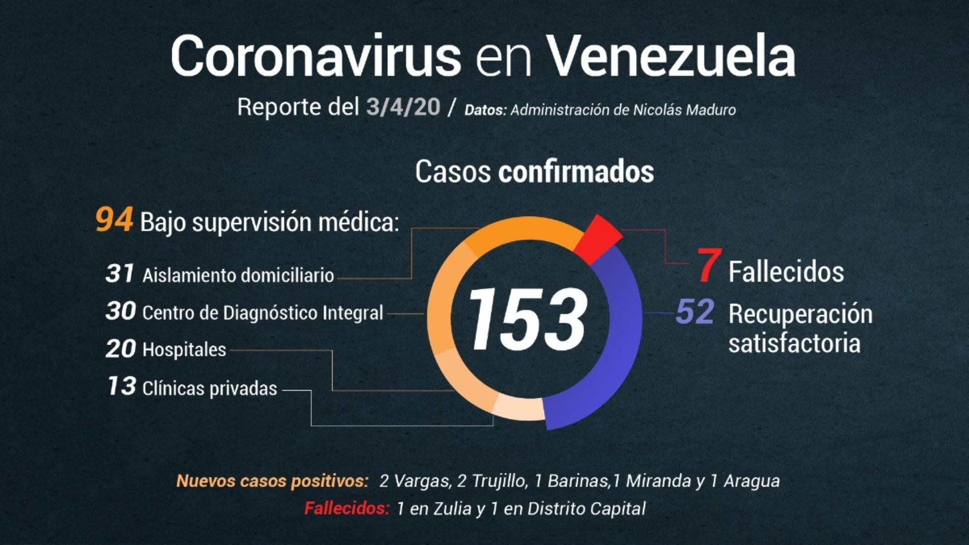 Maduro reporta 7 nuevos casos de Covid-19 y 2 fallecidos