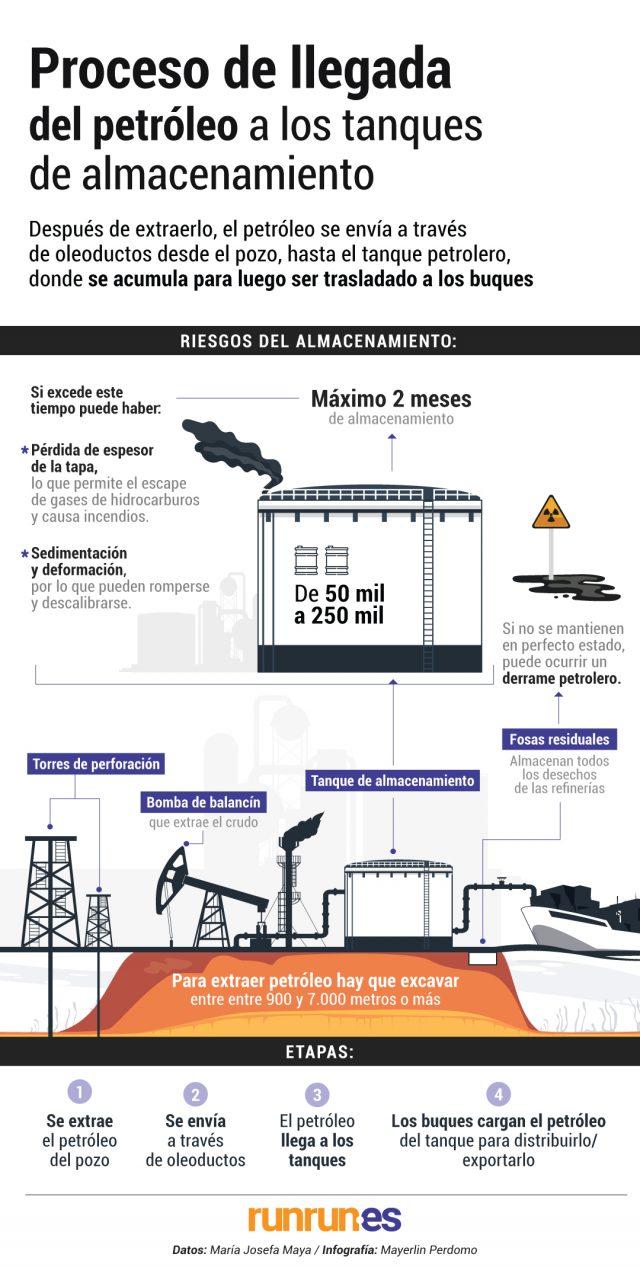 almacenamiento de petróleo