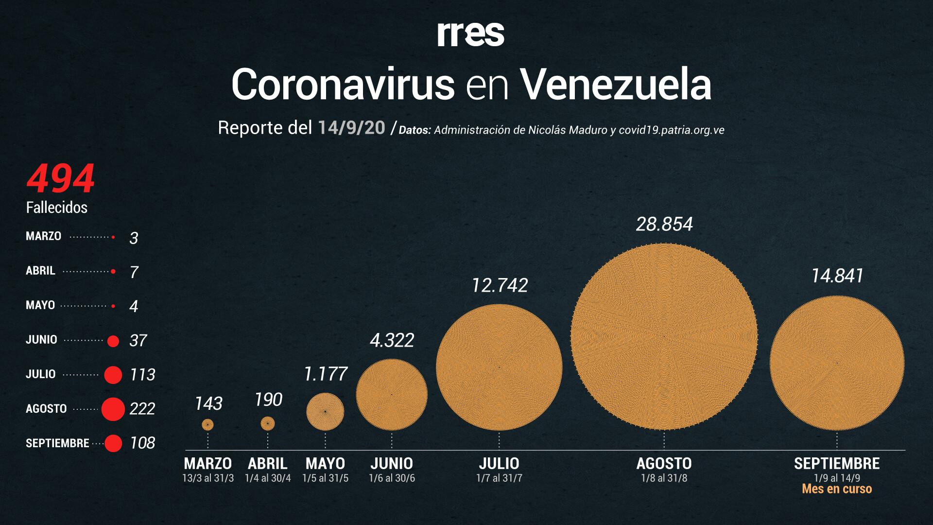 Venezuela roza los 500 fallecidos por COVID-19 y reporta 1.029 nuevos casos este #14Sep