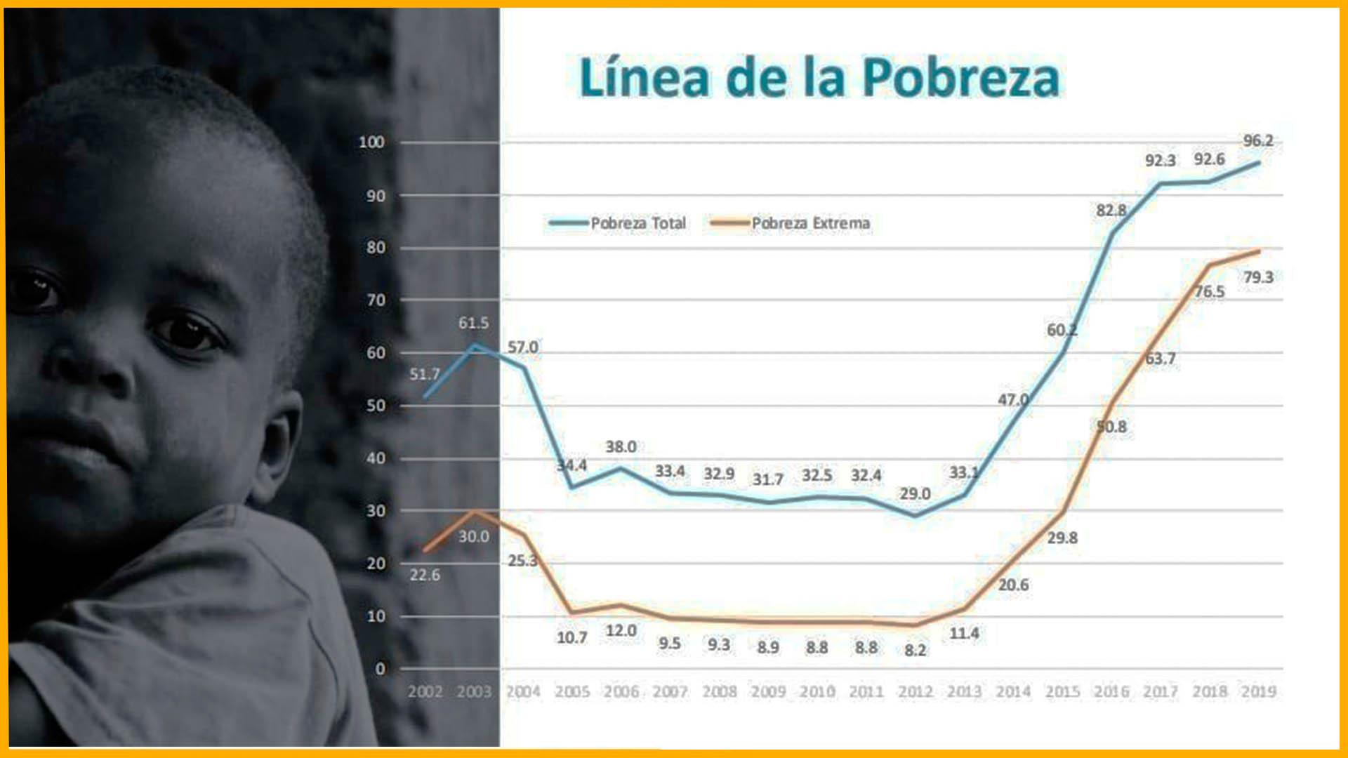 Línea de pobreza en Venezuela, según la encuesta ENCOV I, UCAB. La economía venezolana: balance 2020, perspectivas 2021, por Víctor Álvarez R.
