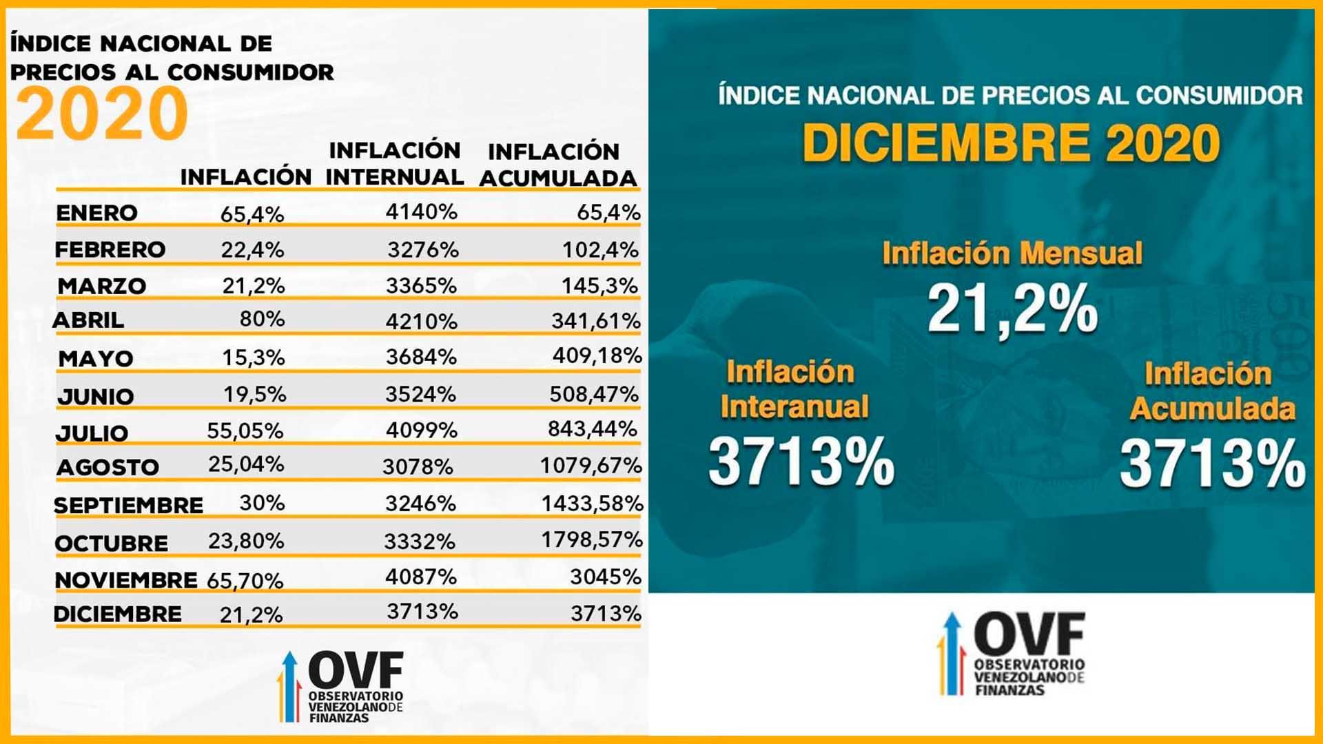 Observatorio Venezolano de Finanzas, informes economía venezolana. Balance 2020 y perspectivas 2021, por Víctor Álvarez
