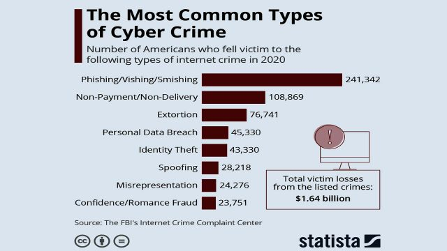 Los ciberdelitos más comunes en Internet, por Gonzalo Jiménez